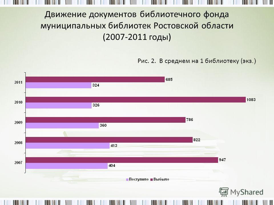 Движение документов библиотечного фонда муниципальных библиотек Ростовской области (2007-2011 годы) Рис. 2. В среднем на 1 библиотеку (экз.)