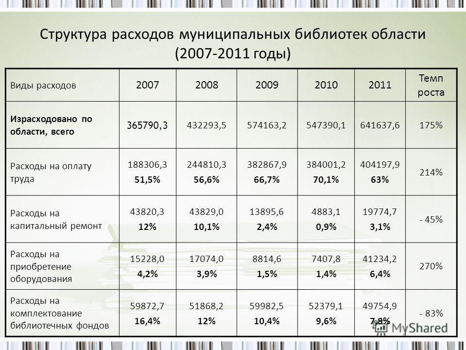 Структура расходов муниципальных библиотек области (2007-2011 годы) Виды расходов 20072008200920102011 Темп роста Израсходовано по области, всего 365790,3 432293,5574163,2547390,1641637,6175% Расходы на оплату труда 188306,3 51,5% 244810,3 56,6% 3828