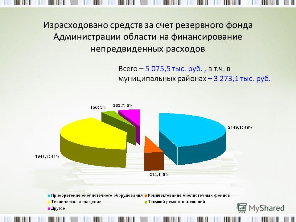 Израсходовано средств за счет резервного фонда Администрации области на финансирование непредвиденных расходов Всего – 5 075,5 тыс. руб., в т.ч. в муниципальных районах – 3 273,1 тыс. руб.