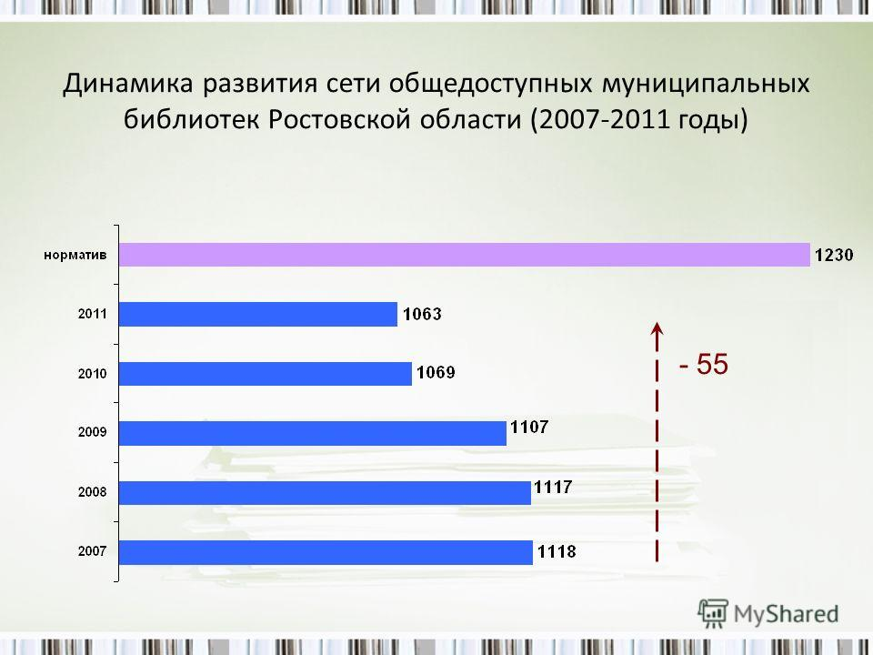 Динамика развития сети общедоступных муниципальных библиотек Ростовской области (2007-2011 годы) - 55