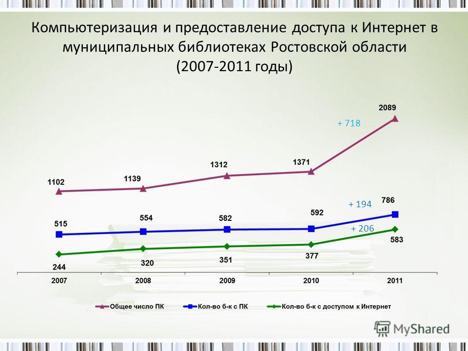 Компьютеризация и предоставление доступа к Интернет в муниципальных библиотеках Ростовской области (2007-2011 годы) + 718 + 194 + 206