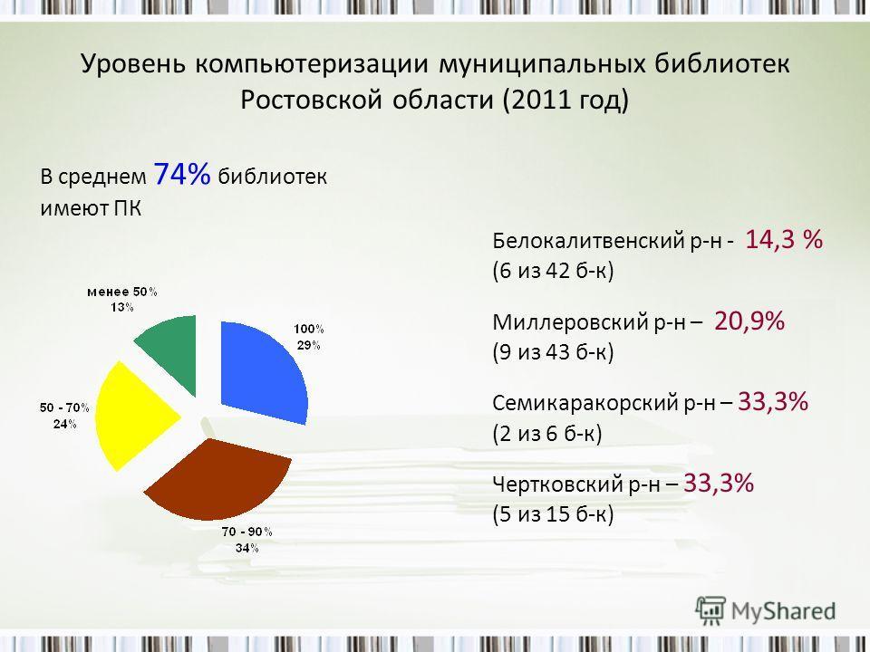 Уровень компьютеризации муниципальных библиотек Ростовской области (2011 год) В среднем 74% библиотек имеют ПК Белокалитвенский р-н - 14,3 % (6 из 42 б-к) Миллеровский р-н – 20,9% (9 из 43 б-к) Семикаракорский р-н – 33,3% (2 из 6 б-к) Чертковский р-н