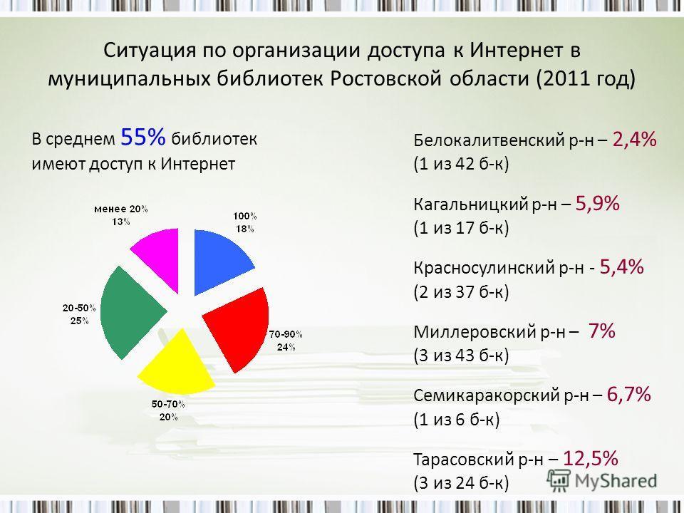 Ситуация по организации доступа к Интернет в муниципальных библиотек Ростовской области (2011 год) В среднем 55% библиотек имеют доступ к Интернет Белокалитвенский р-н – 2,4% (1 из 42 б-к) Кагальницкий р-н – 5,9% (1 из 17 б-к) Красносулинский р-н - 5
