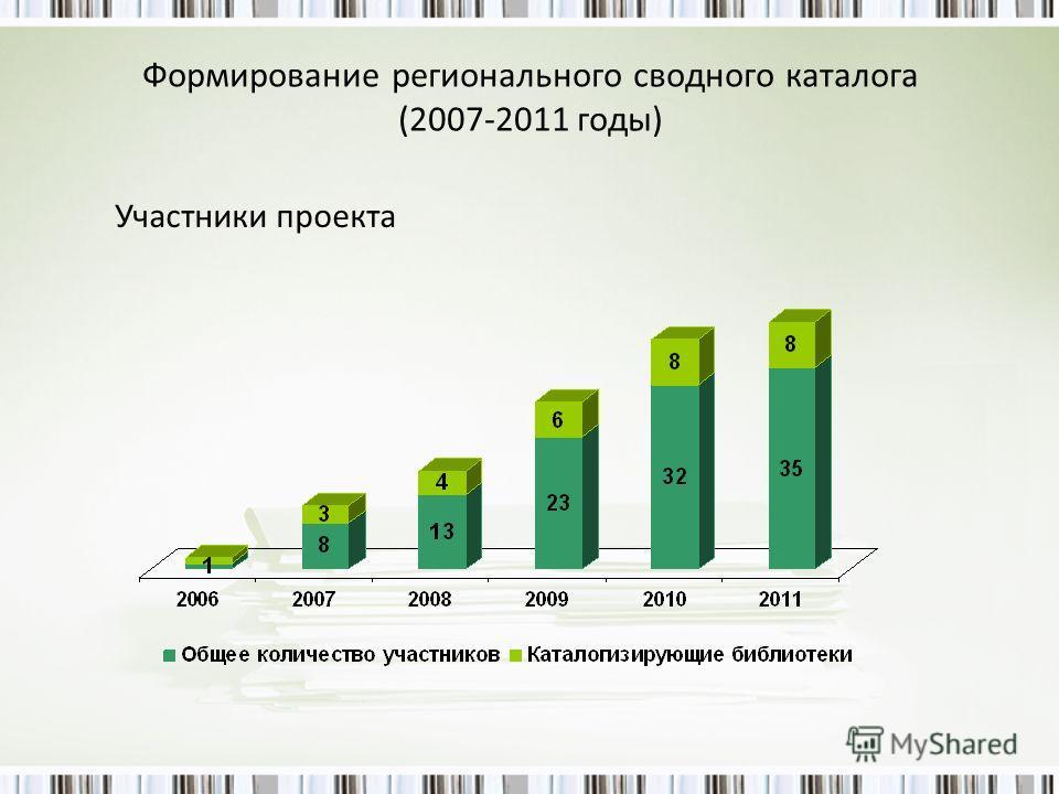 Формирование регионального сводного каталога (2007-2011 годы) Участники проекта
