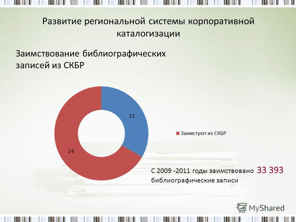 Развитие региональной системы корпоративной каталогизации Заимствование библиографических записей из СКБР С 2009 -2011 годы заимствовано 33 393 библиографические записи