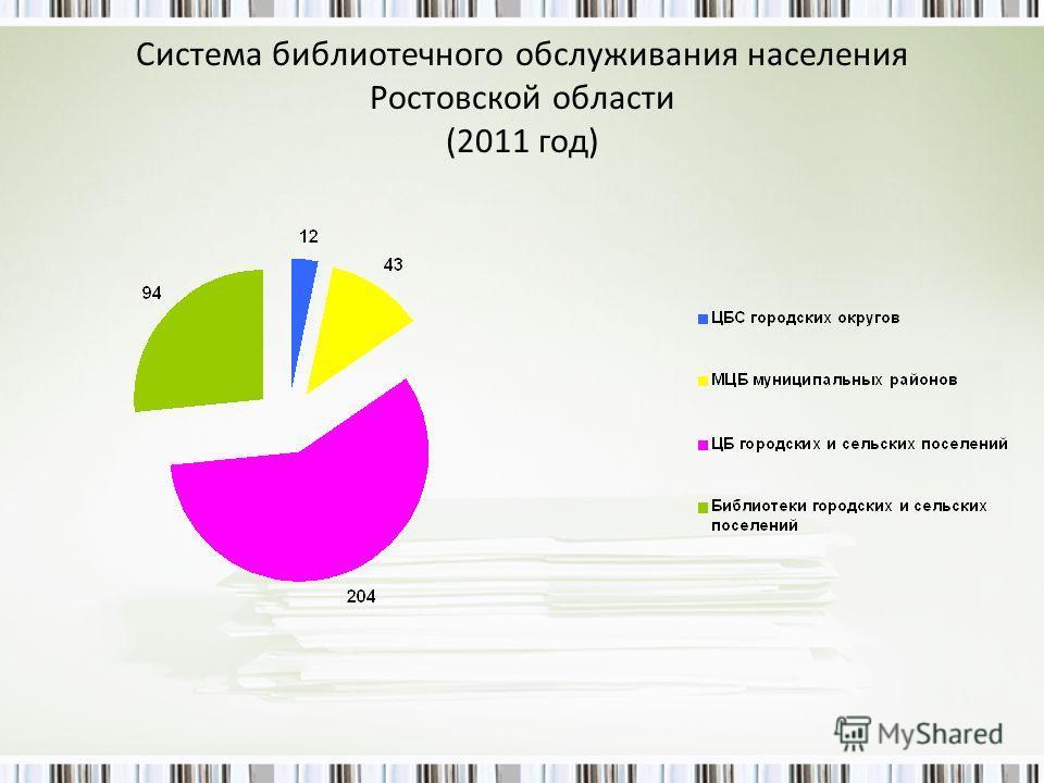 Система библиотечного обслуживания населения Ростовской области (2011 год)