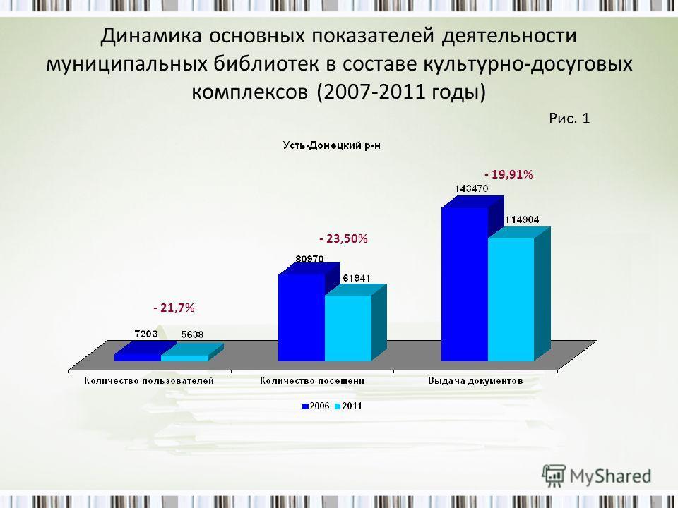 Динамика основных показателей деятельности муниципальных библиотек в составе культурно-досуговых комплексов (2007-2011 годы) - 21,7% - 23,50% - 19,91% Рис. 1