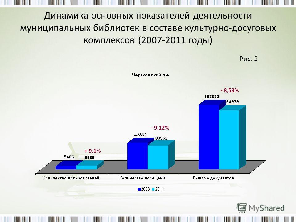 Динамика основных показателей деятельности муниципальных библиотек в составе культурно-досуговых комплексов (2007-2011 годы) Рис. 2 - 8,53% - 9,12% + 9,1%