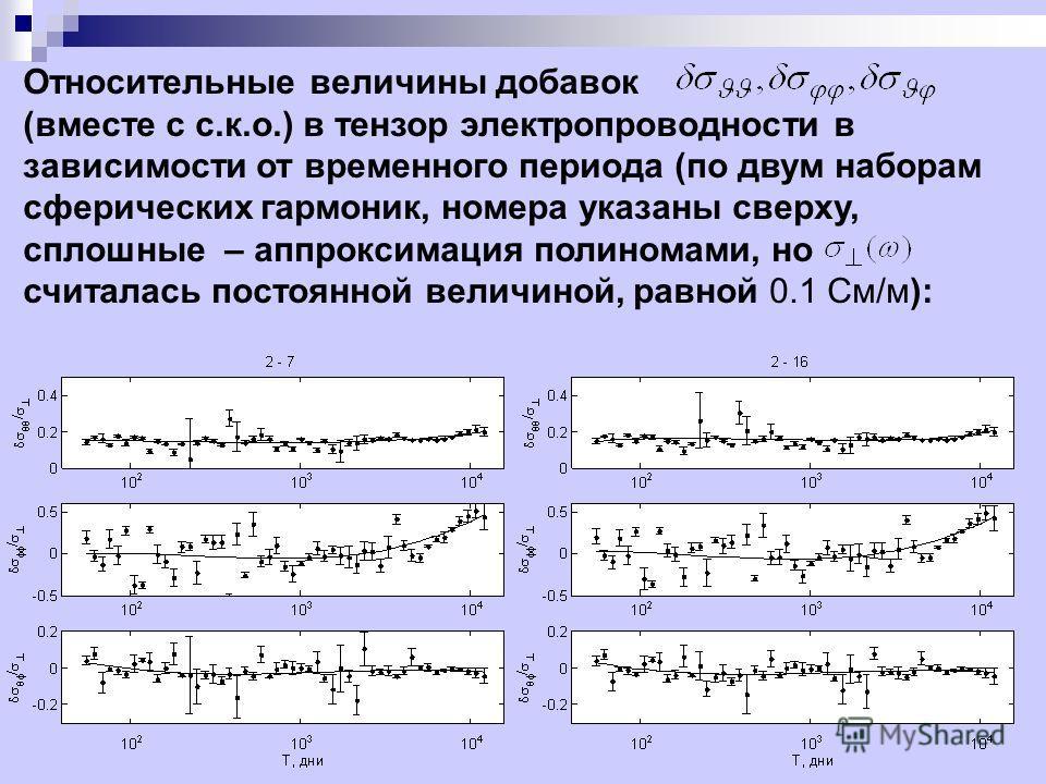 Относительные величины добавок (вместе с с.к.о.) в тензор электропроводности в зависимости от временного периода (по двум наборам сферических гармоник, номера указаны сверху, сплошные – аппроксимация полиномами, но считалась постоянной величиной, рав