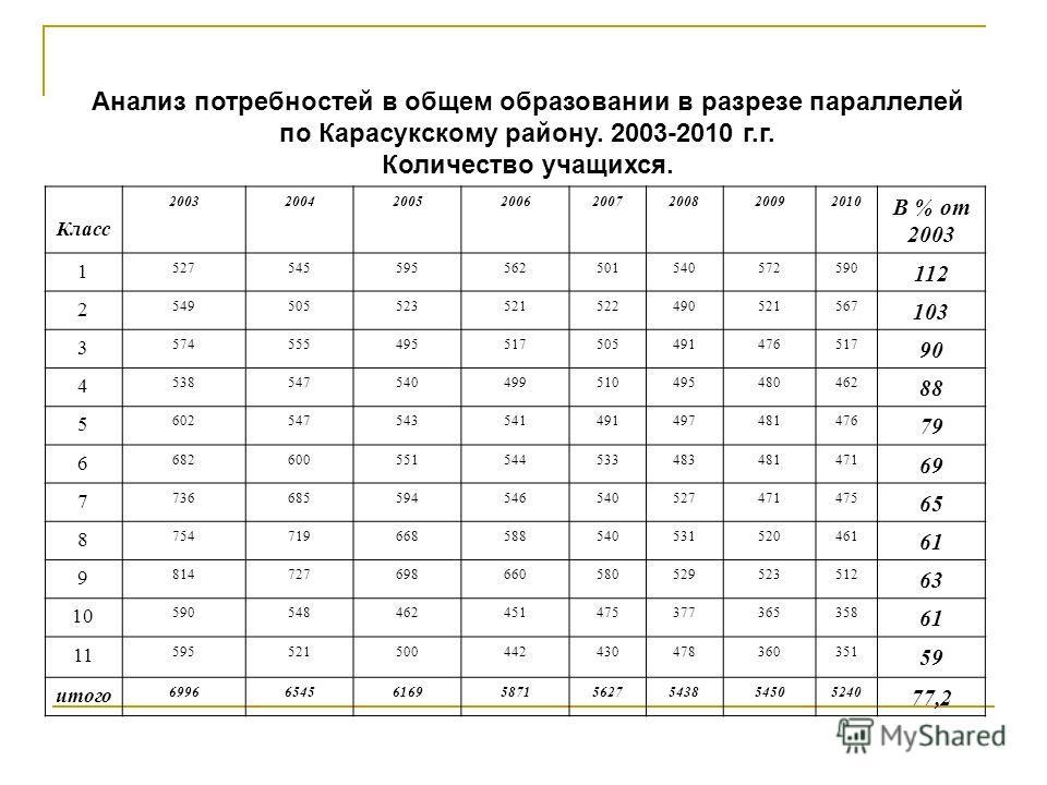 Анализ потребностей в общем образовании в разрезе параллелей по Карасукскому району. 2003-2010 г.г. Количество учащихся. Класс 20032004200520062007200820092010 В % от 2003 1 527545595562501540572590 112 2 549505523521522490521567 103 3 57455549551750