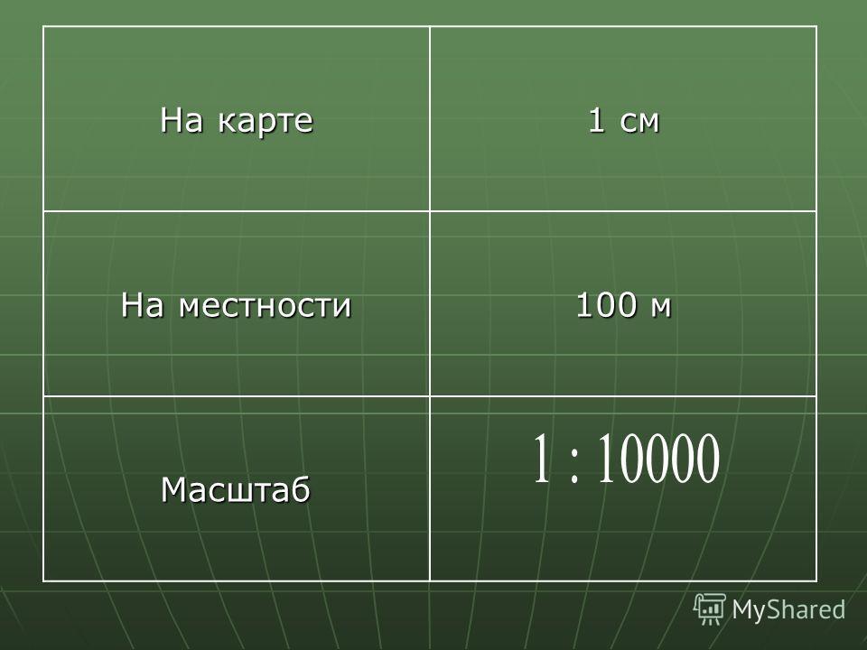 На карте 1 см На местности 100 м Масштаб