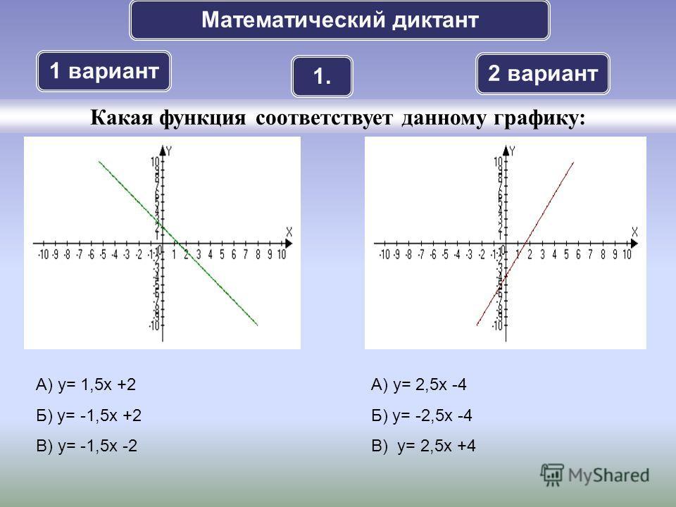 Математический диктант 1 вариант 2 вариант 1. Какая функция соответствует данному графику: А) у= 1,5х +2 Б) у= -1,5х +2 В) у= -1,5х -2 А) у= 2,5х -4 Б) у= -2,5х -4 В) у= 2,5х +4