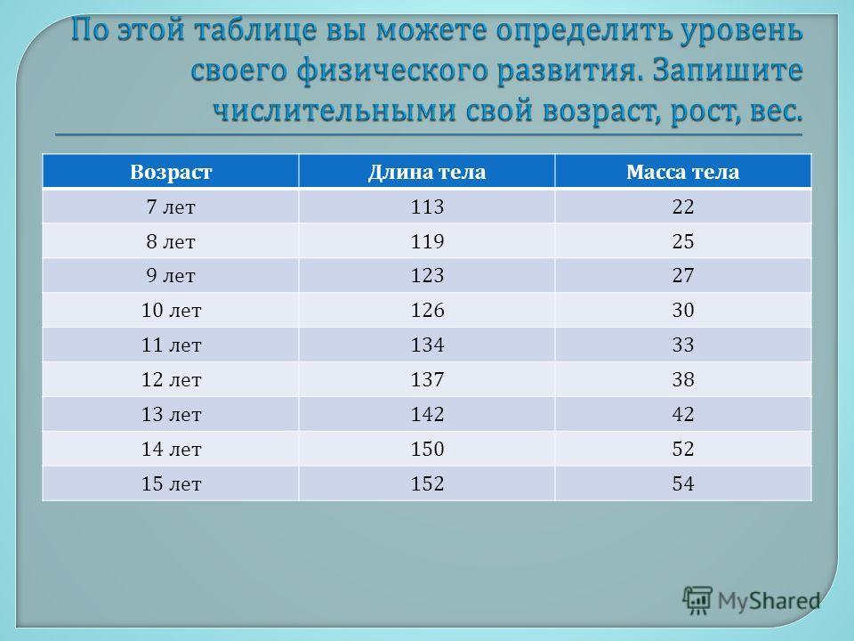 Возраст Длина телаМасса тела 7 лет 11322 8 лет 11925 9 лет 12327 10 лет 12630 11 лет 13433 12 лет 13738 13 лет 14242 14 лет 15052 15 лет 15254