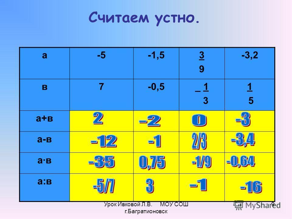 Урок Ивковой Л.В. МОУ СОШ г.Багратионовск 9 а-5-1,53939 -3,2 в7-0,5_ 1 3 1 5 а+в а-в а·ва·в а:в Считаем устно.