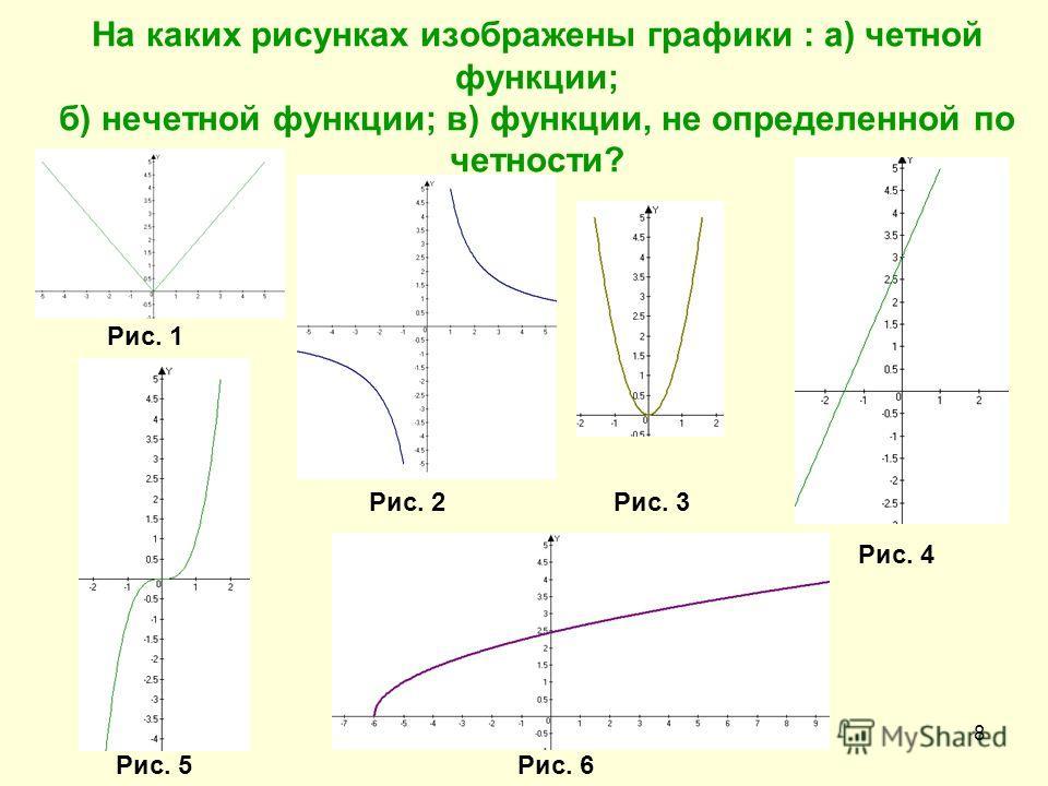 8 Рис. 1 Рис. 2 Рис. 3 Рис. 4 Рис. 5Рис. 6 На каких рисунках изображены графики : а) четной функции; б) нечетной функции; в) функции, не определенной по четности?