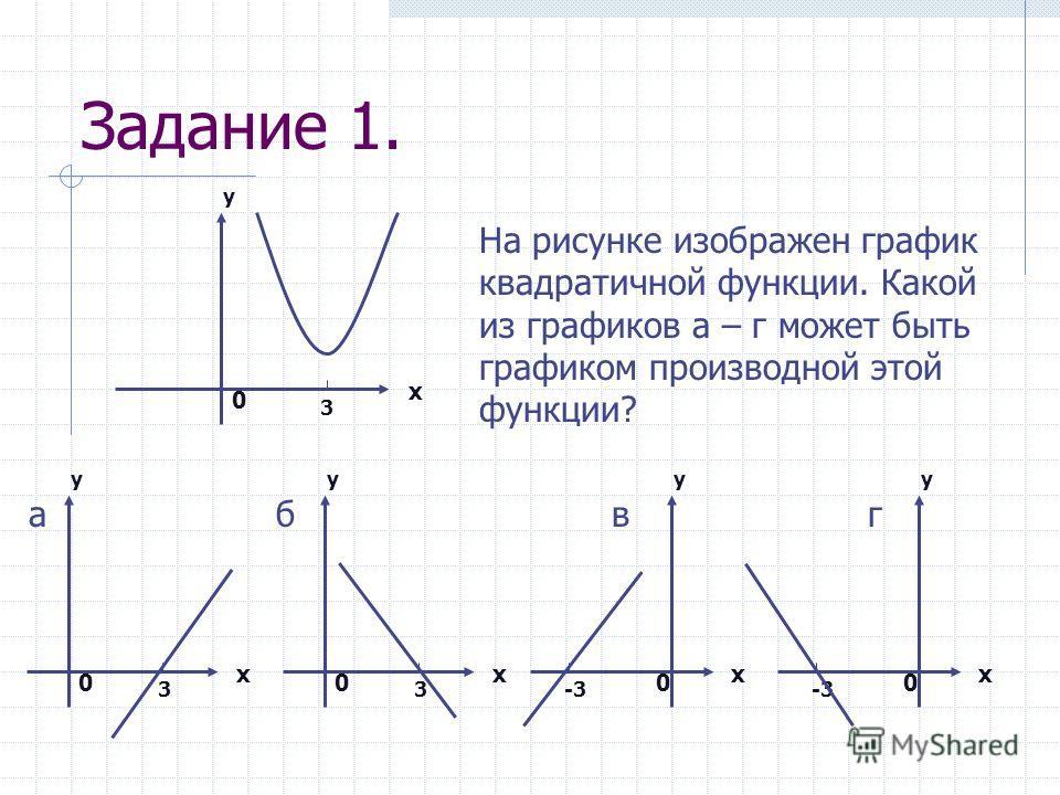 Задание 1. 3 х у 0 На рисунке изображен график квадратичной функции. Какой из графиков а – г может быть графиком производной этой функции? 3 х у 0 а 3 х у 0 б -3 х у 0 в х у 0 г