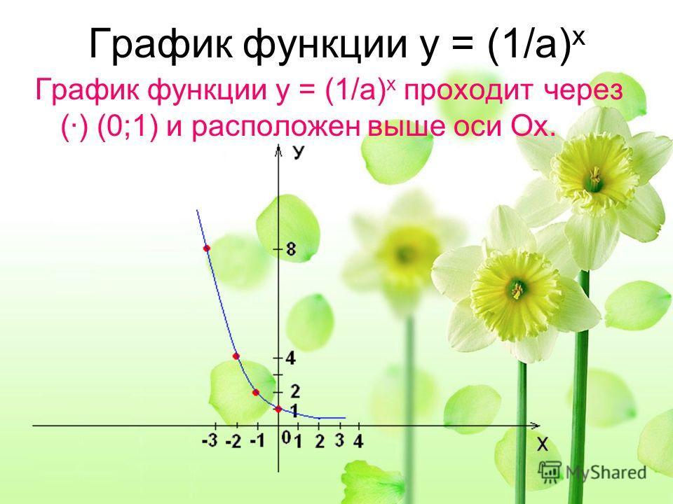 График функции у = (1/а) х График функции у = (1/а) х проходит через (·) (0;1) и расположен выше оси Ох.