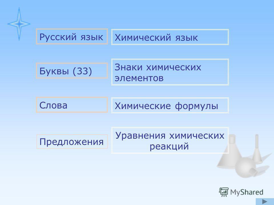 Русский язык Химический язык Буквы (33) Знаки химических элементов Слова Химические формулы Предложения Уравнения химических реакций