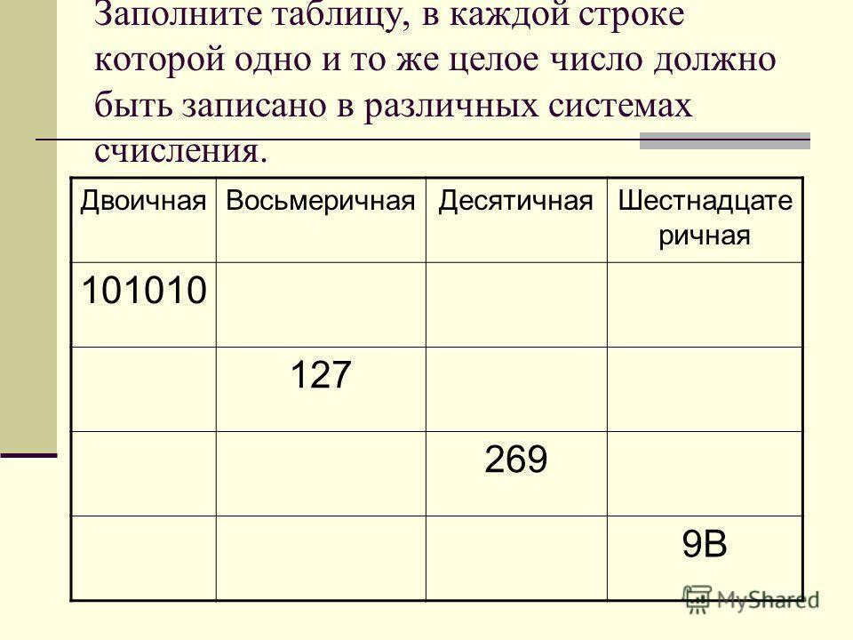 Заполните таблицу, в каждой строке которой одно и то же целое число должно быть записано в различных системах счисления. ДвоичнаяВосьмеричнаяДесятичнаяШестнадцате ричная 101010 127 269 9В