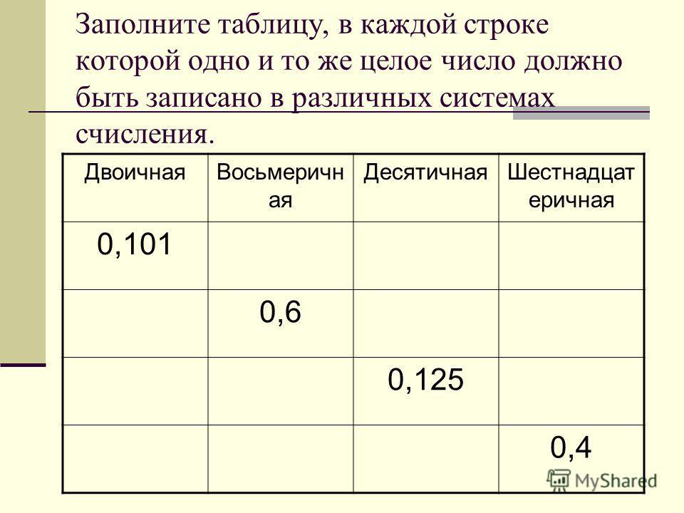Заполните таблицу, в каждой строке которой одно и то же целое число должно быть записано в различных системах счисления. ДвоичнаяВосьмеричн ая ДесятичнаяШестнадцат еричная 0,101 0,6 0,125 0,4