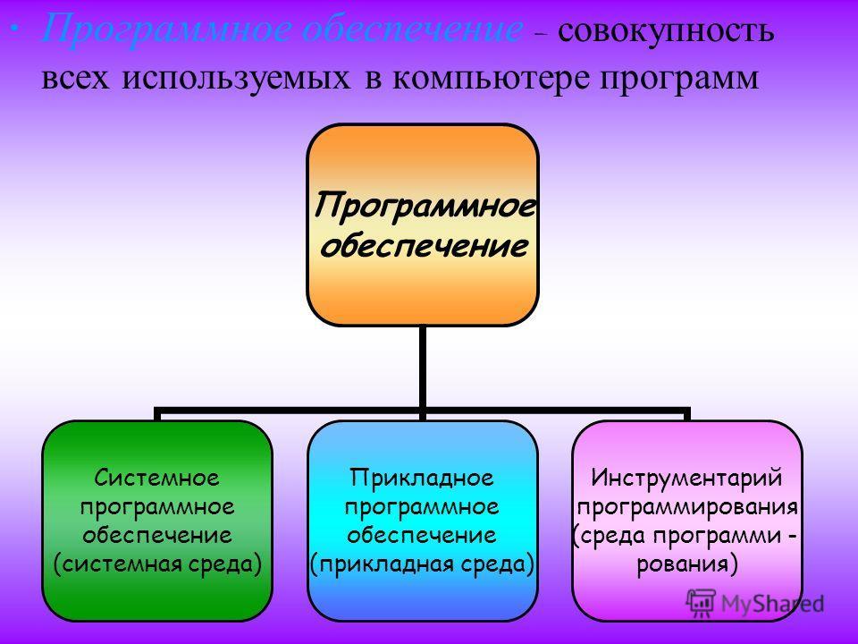 П рограммное о беспечение – совокупность всех и спользуемых в к омпьютере п рограмм Программное обеспечение Системное программное обеспечение (системная среда) Прикладное программное обеспечение (прикладная среда) Инструментарий программирования (сре