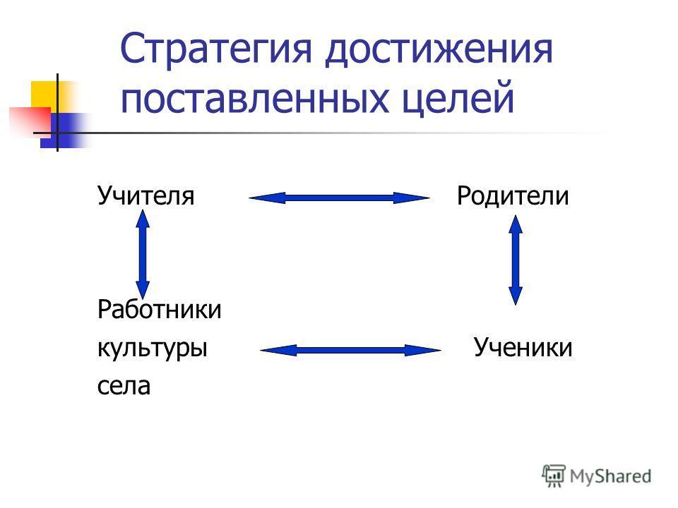 Стратегия достижения поставленных целей Учителя Работники культуры села Родители Ученики