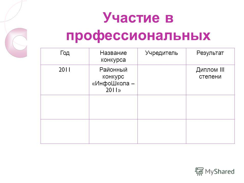 Участие в профессиональных конкурсах ГодНазвание конкурса УчредительРезультат 2011 Районный конкурс « ИнфоШкола – 2011» Диплом III степени