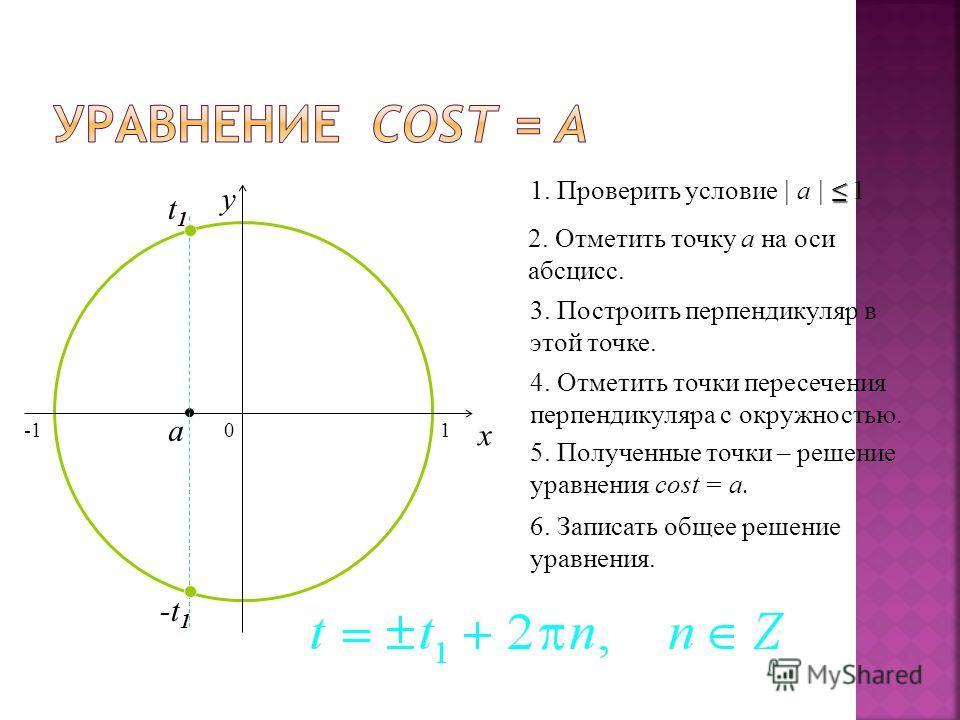 0 x y 2. Отметить точку а на оси абсцисс. 3. Построить перпендикуляр в этой точке. 4. Отметить точки пересечения перпендикуляра с окружностью. 5. Полученные точки – решение уравнения cost = a. 6. Записать общее решение уравнения. 1. Проверить условие