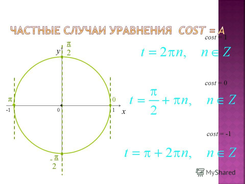 x y cost = 0 = -1 = 1 0 1 π2π2 π2 π2 0 π
