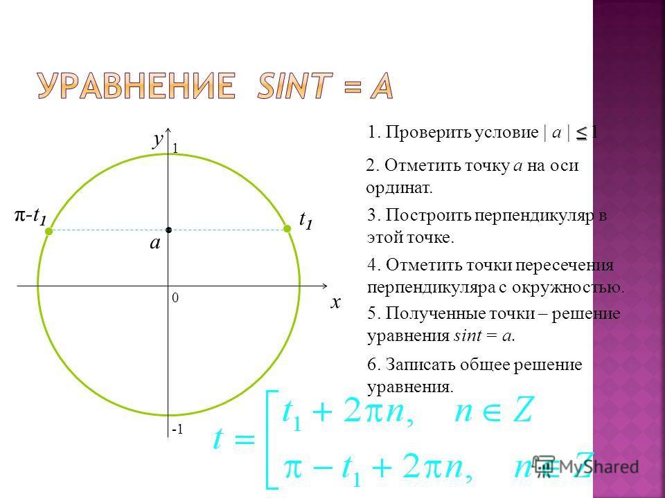 0 x y 2. Отметить точку а на оси ординат. 3. Построить перпендикуляр в этой точке. 4. Отметить точки пересечения перпендикуляра с окружностью. 5. Полученные точки – решение уравнения sint = a. 6. Записать общее решение уравнения. 1. Проверить условие