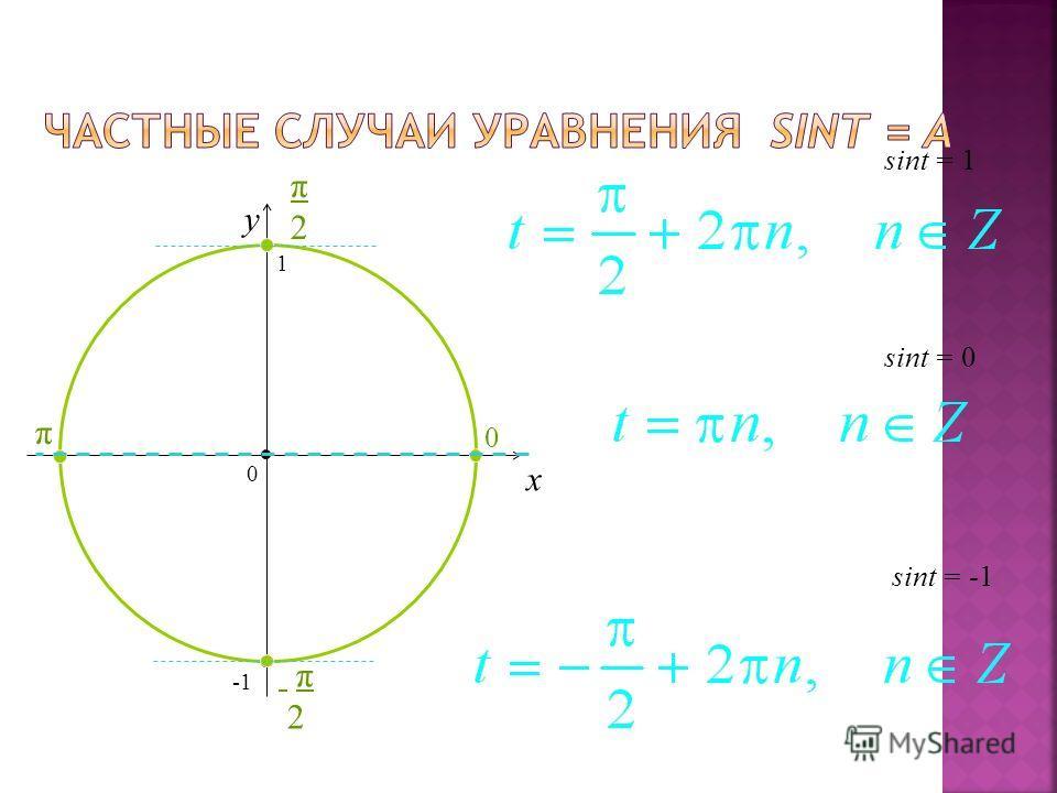 x y sint = 0 = -1 = 1 0 1 π2π2 0 π π2 π2