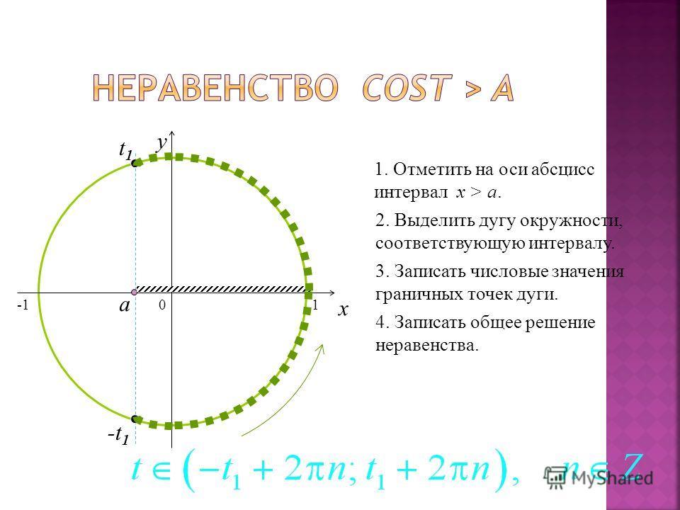 0 x y 1. Отметить на оси абсцисс интервал x > a.a. 2. Выделить дугу окружности, соответствующую интервалу. 3. Записать числовые значения граничных точек дуги. 4. Записать общее решение неравенства. a t1t1 -t 1 1