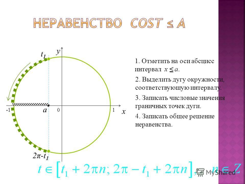 0 x y 1. Отметить на оси абсцисс интервал x a.a. 2. Выделить дугу окружности, соответствующую интервалу. 3. Записать числовые значения граничных точек дуги. 4. Записать общее решение неравенства. a t1t1 2π-t 1 1