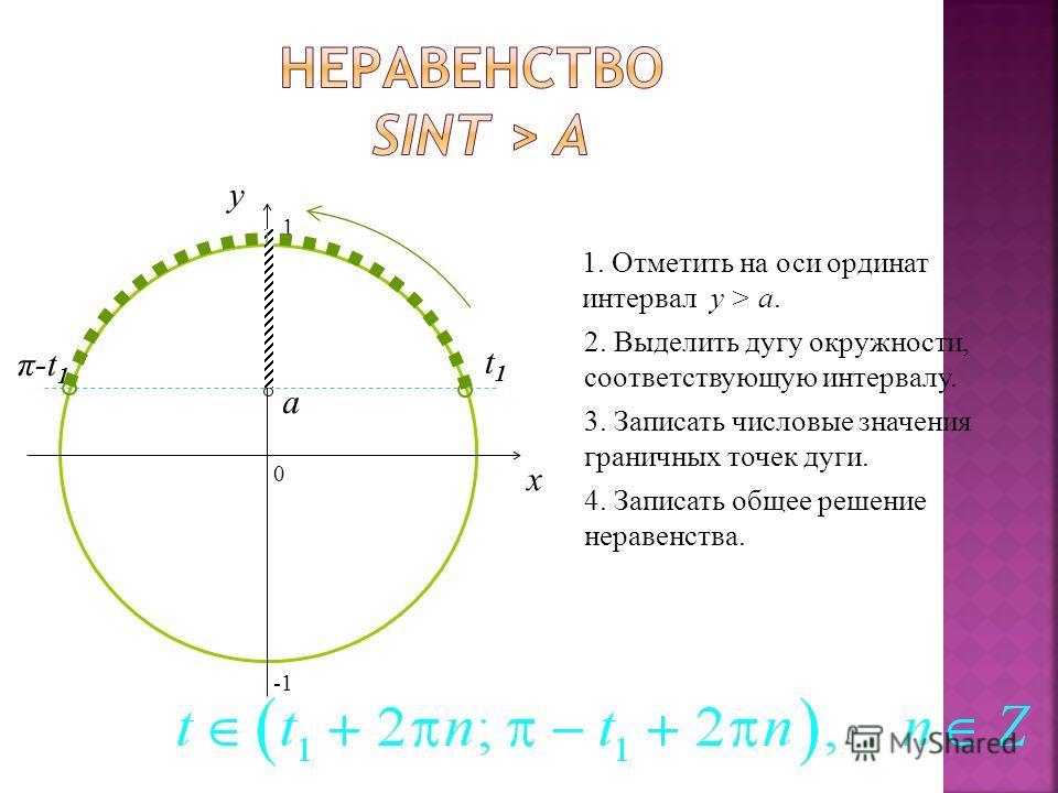 0 x y 1. Отметить на оси ординат интервал y > a.a. 2. Выделить дугу окружности, соответствующую интервалу. 3. Записать числовые значения граничных точек дуги. 4. Записать общее решение неравенства. a t1t1 π-t 1 1