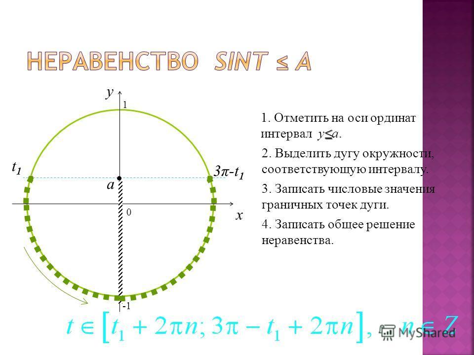 0 x y 1. Отметить на оси ординат интервал ya. 2. Выделить дугу окружности, соответствующую интервалу. 3. Записать числовые значения граничных точек дуги. 4. Записать общее решение неравенства. a 3π-t13π-t1 t1t1 1