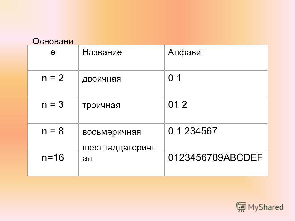 Основани еНазваниеАлфавит n = 2 двоичная 0 1 n = 3 троичная 01 2 n = 8 восьмеричная 0 1 234567 n=16 шестнадцатеричн ая 0123456789ABCDEF