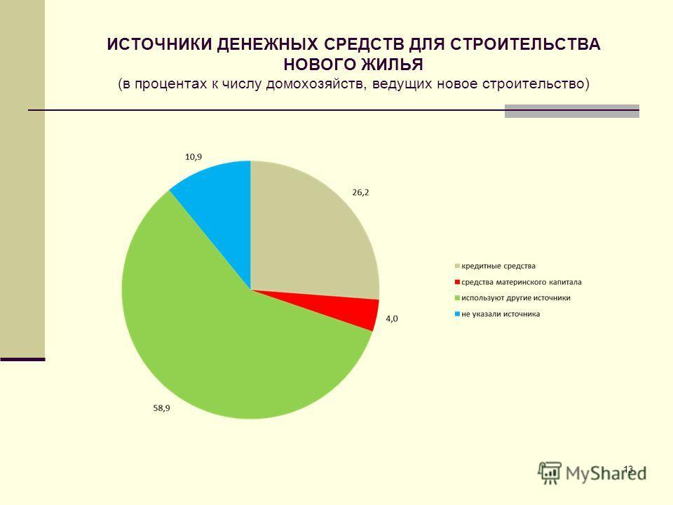 ИСТОЧНИКИ ДЕНЕЖНЫХ СРЕДСТВ ДЛЯ СТРОИТЕЛЬСТВА НОВОГО ЖИЛЬЯ (в процентах к числу домохозяйств, ведущих новое строительство) 13