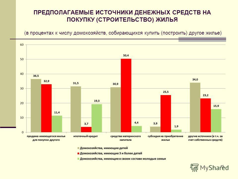 ПРЕДПОЛАГАЕМЫЕ ИСТОЧНИКИ ДЕНЕЖНЫХ СРЕДСТВ НА ПОКУПКУ (СТРОИТЕЛЬСТВО) ЖИЛЬЯ (в процентах к числу домохозяйств, собирающихся купить (построить) другое жилье) 15
