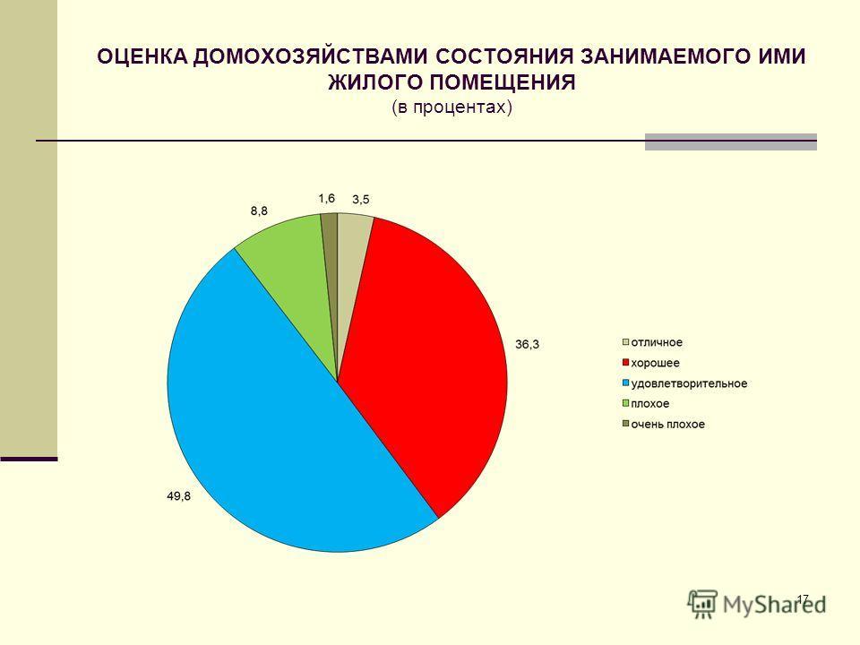 ОЦЕНКА ДОМОХОЗЯЙСТВАМИ СОСТОЯНИЯ ЗАНИМАЕМОГО ИМИ ЖИЛОГО ПОМЕЩЕНИЯ (в процентах) 17