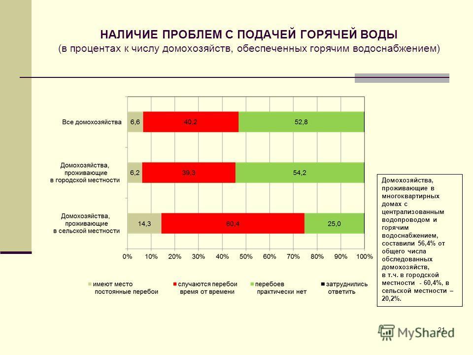НАЛИЧИЕ ПРОБЛЕМ С ПОДАЧЕЙ ГОРЯЧЕЙ ВОДЫ (в процентах к числу домохозяйств, обеспеченных горячим водоснабжением) 21 Домохозяйства, проживающие в многоквартирных домах с централизованным водопроводом и горячим водоснабжением, составили 56,4% от общего ч