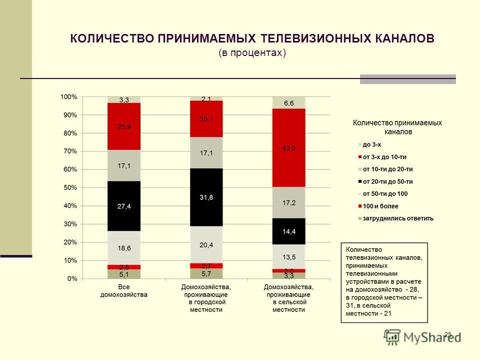 КОЛИЧЕСТВО ПРИНИМАЕМЫХ ТЕЛЕВИЗИОННЫХ КАНАЛОВ (в процентах) 25