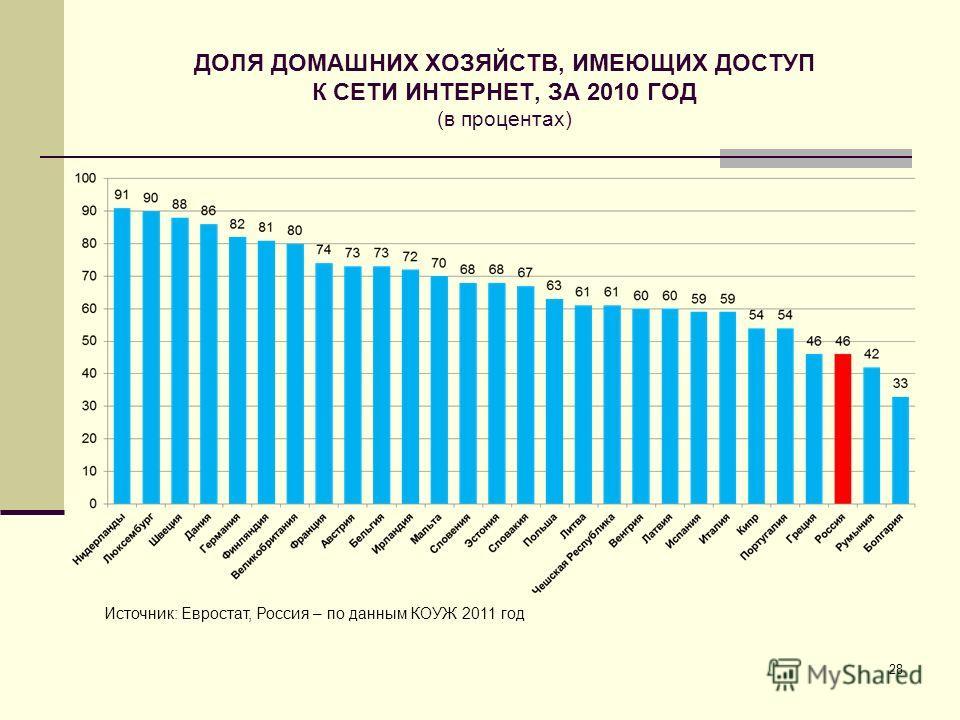 ДОЛЯ ДОМАШНИХ ХОЗЯЙСТВ, ИМЕЮЩИХ ДОСТУП К СЕТИ ИНТЕРНЕТ, ЗА 2010 ГОД (в процентах) 28 Источник: Евростат, Россия – по данным КОУЖ 2011 год