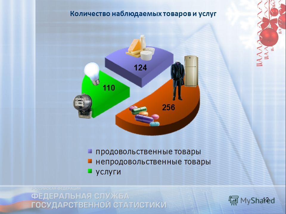12 Количество наблюдаемых товаров и услуг