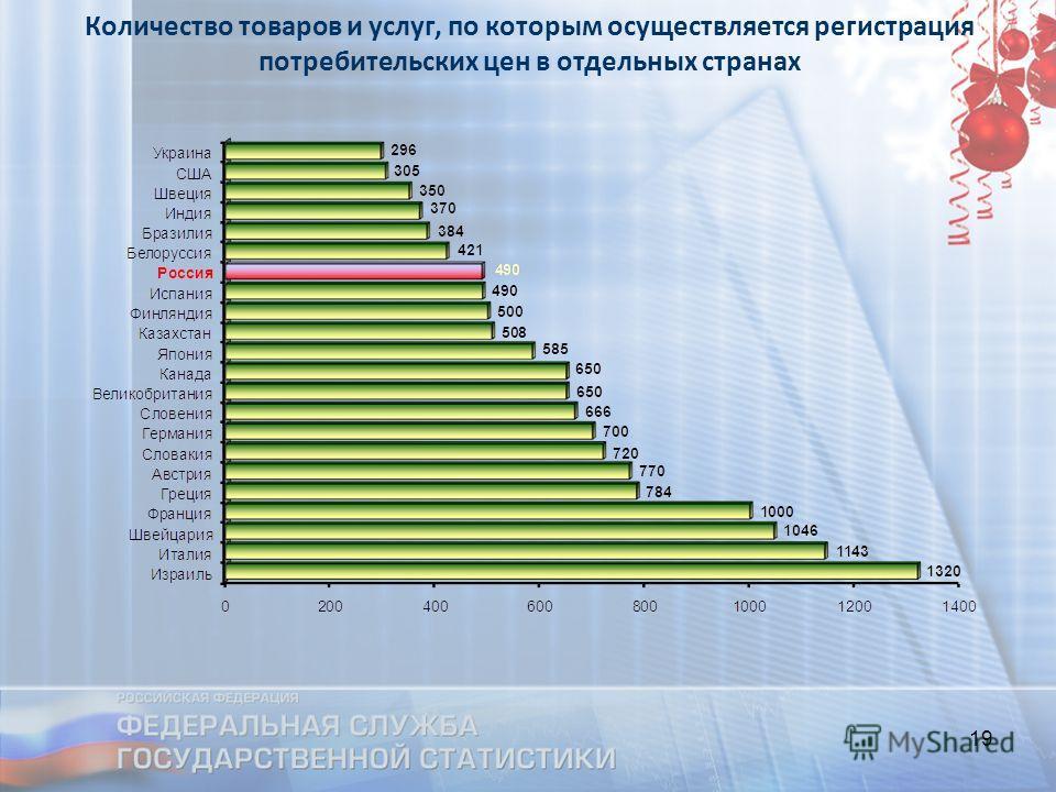 19 Количество товаров и услуг, по которым осуществляется регистрация потребительских цен в отдельных странах