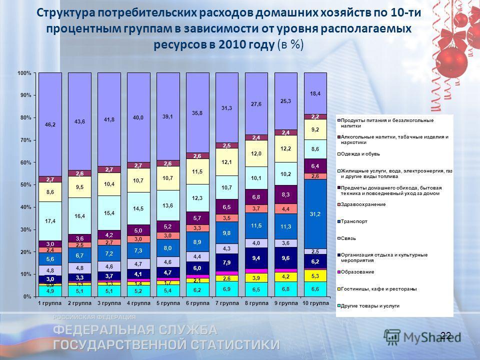 22 Структура потребительских расходов домашних хозяйств по 10-ти процентным группам в зависимости от уровня располагаемых ресурсов в 2010 году (в %)