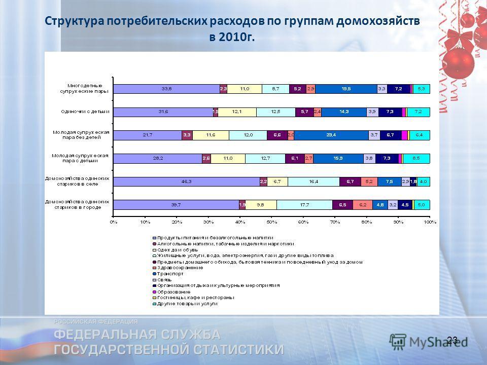 23 Структура потребительских расходов по группам домохозяйств в 2010г.