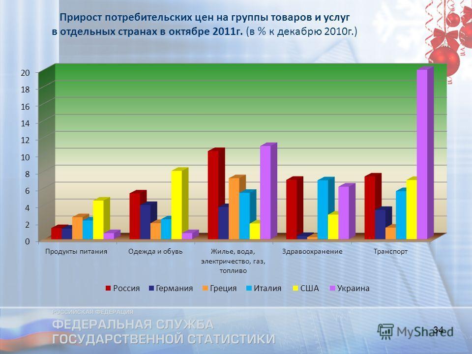 34 Прирост потребительских цен на группы товаров и услуг в отдельных странах в октябре 2011г. (в % к декабрю 2010г.)