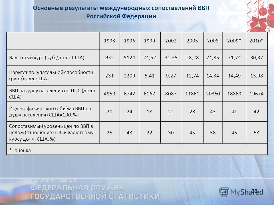 35 Основные результаты международных сопоставлений ВВП Российской Федерации 1993199619992002200520082009*2010* Валютный курс (руб./долл. США)932512424,6231,3528,2824,8531,7430,37 Паритет покупательной способности (руб./долл. США) 23122095,419,2712,74