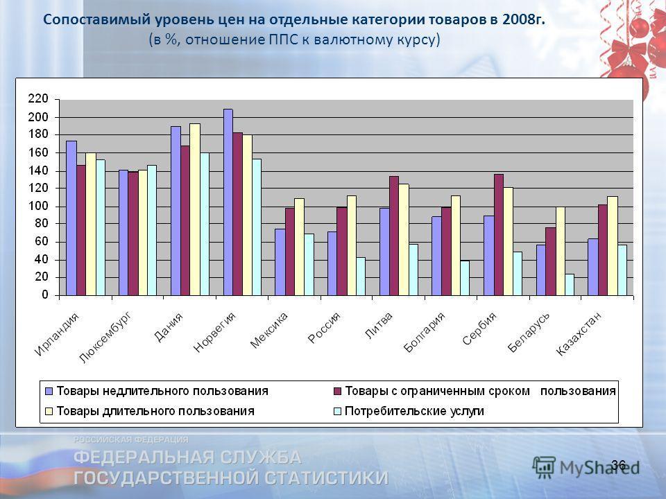 36 Сопоставимый уровень цен на отдельные категории товаров в 2008г. (в %, отношение ППС к валютному курсу)
