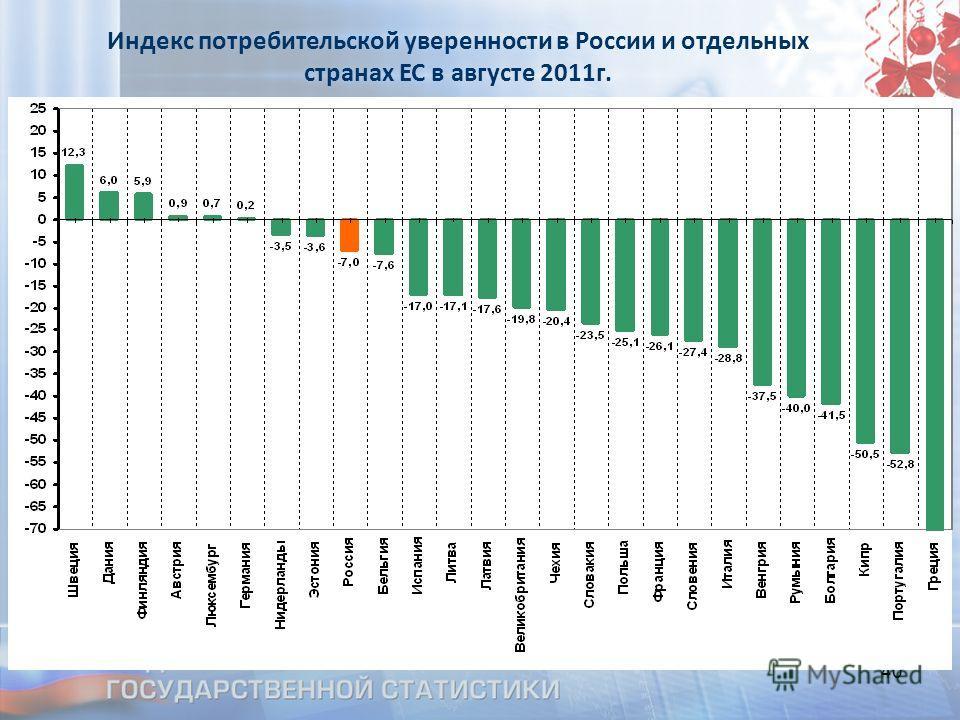 40 Индекс потребительской уверенности в России и отдельных странах ЕС в августе 2011г.
